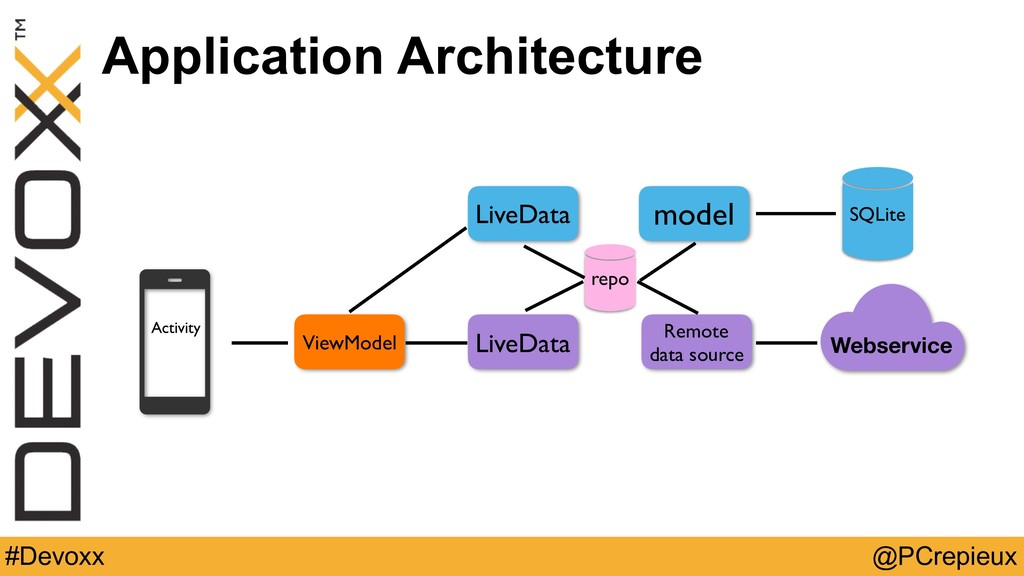 @PCrepieux #Devoxx Application Architecture Web...