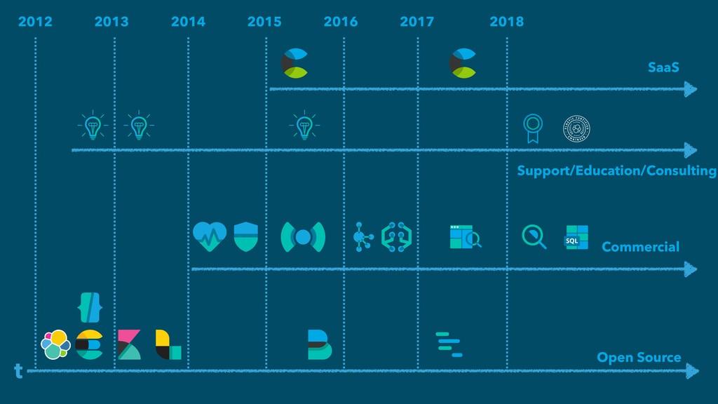 t 2016 2015 2014 2013 2012 2017 2018 Open Sourc...