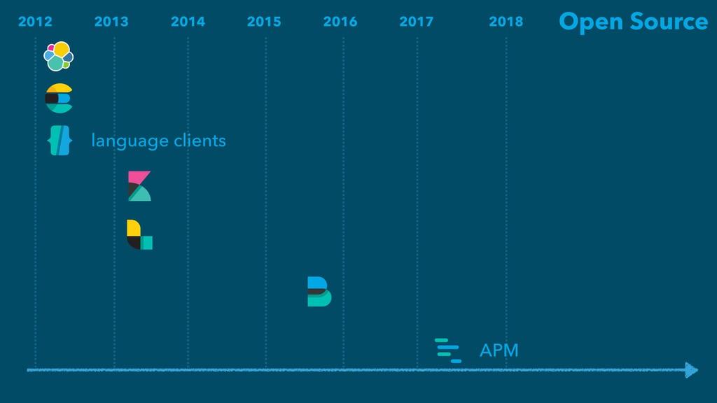 2016 2015 2014 2013 2012 2017 2018 Open Source ...