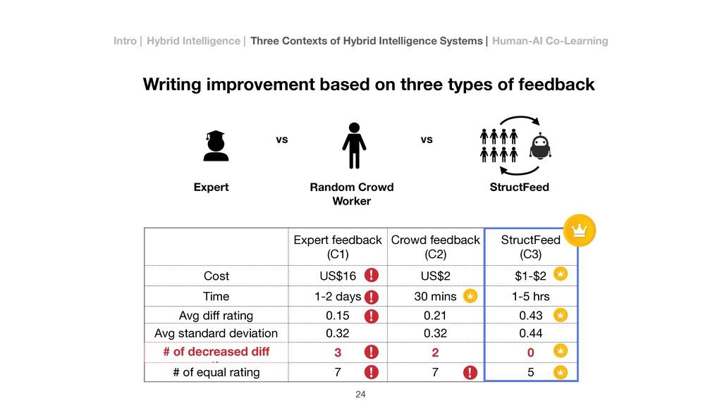Expert feedback (C1) Crowd feedback  (C2) Struc...