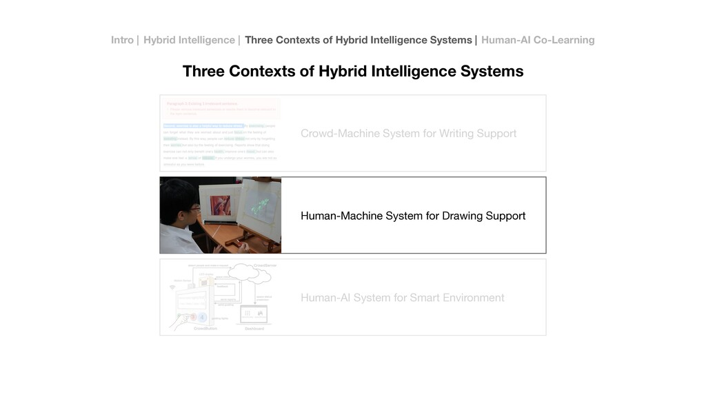 Crowd-Machine System for Writing Support Human-...