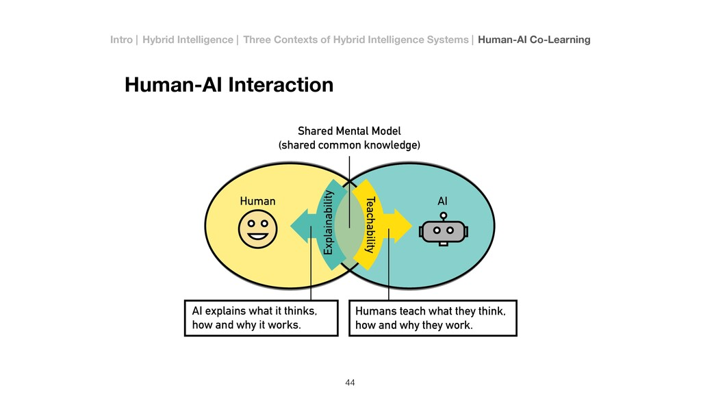 Human-AI Interaction 44 Intro   Hybrid Intellig...