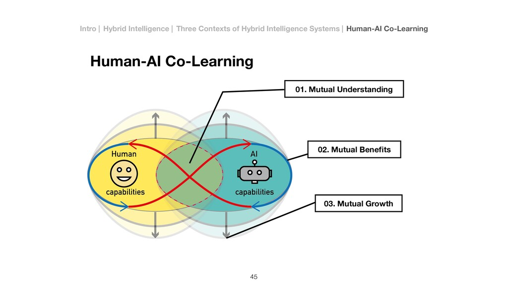 Human-AI Co-Learning 01. Mutual Understanding 0...
