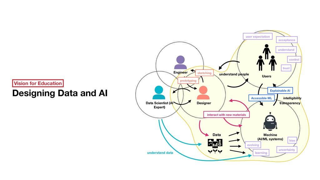 Designer Data Data Scientist (AI Expert) Users ...
