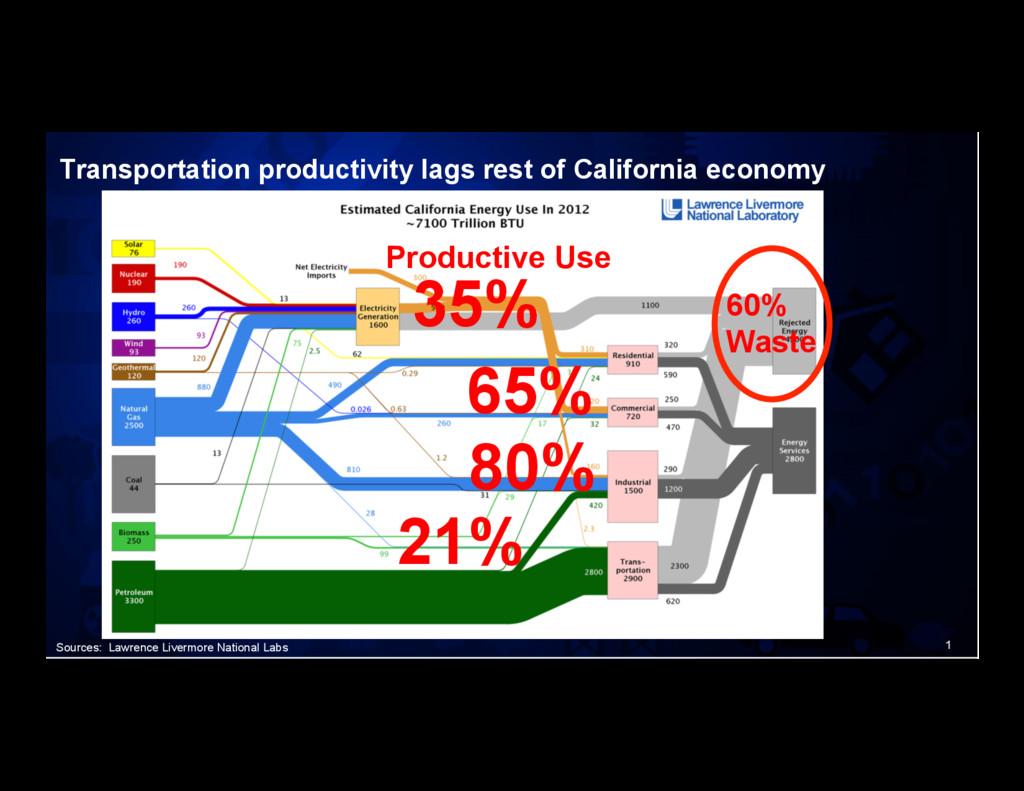 1 Transportation productivity lags rest of Cali...