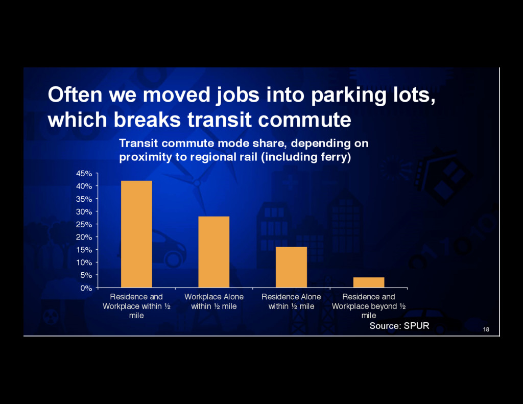 18 Often we moved jobs into parking lots, which...