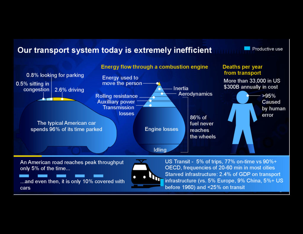 2 Our transport system today is extremely ineff...