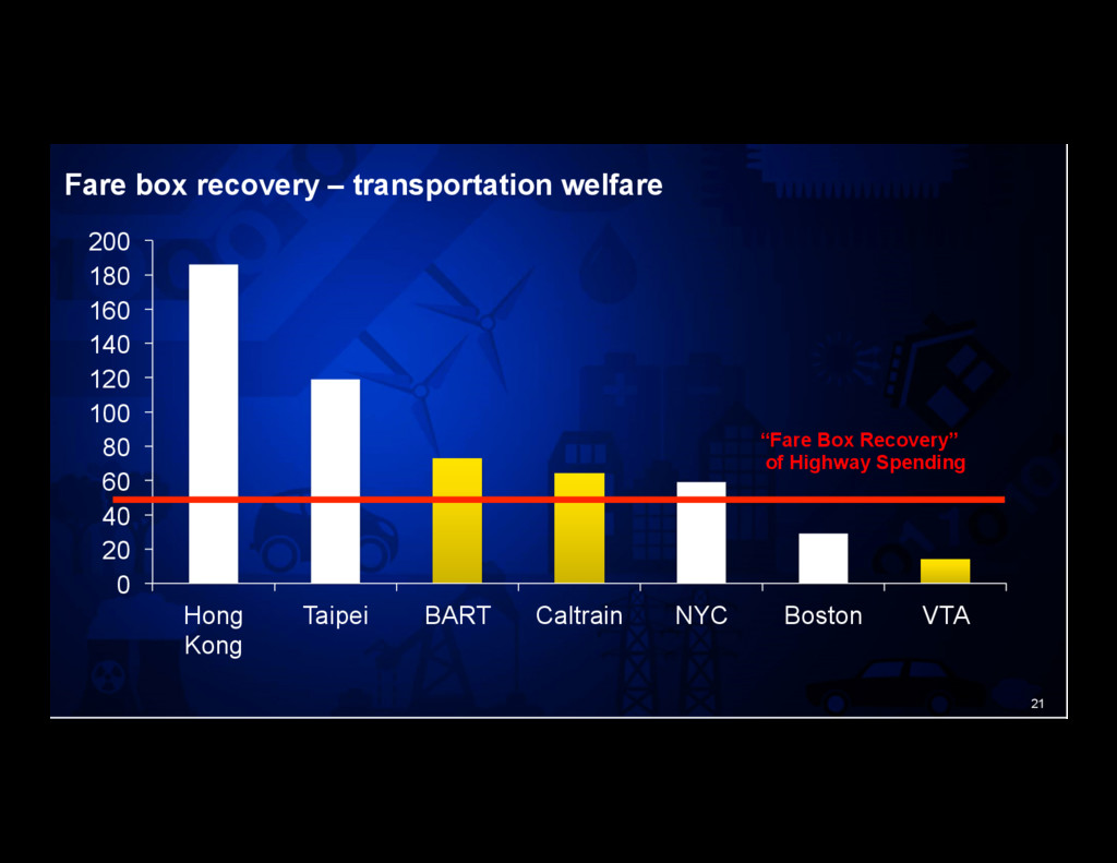 21 Fare box recovery – transportation welfare 0...