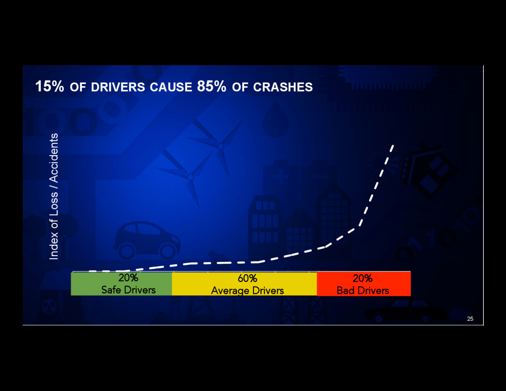 25 15% OF DRIVERS CAUSE 85% OF CRASHES 1 2 3 4 ...