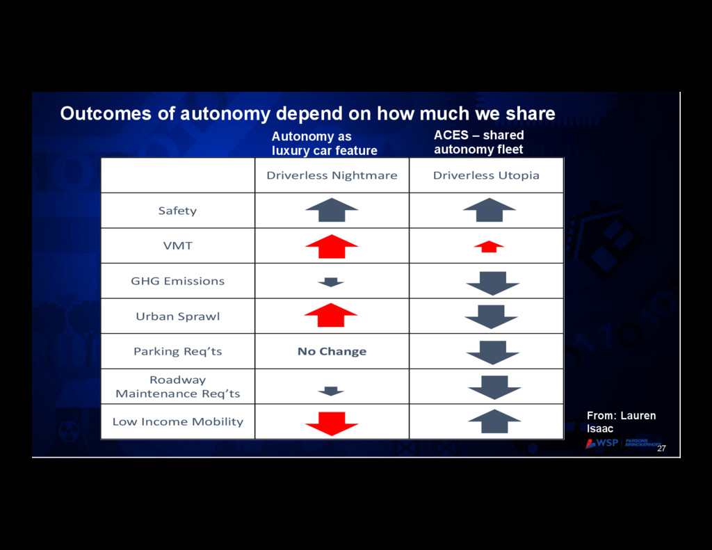 27 Outcomes of autonomy depend on how much we s...