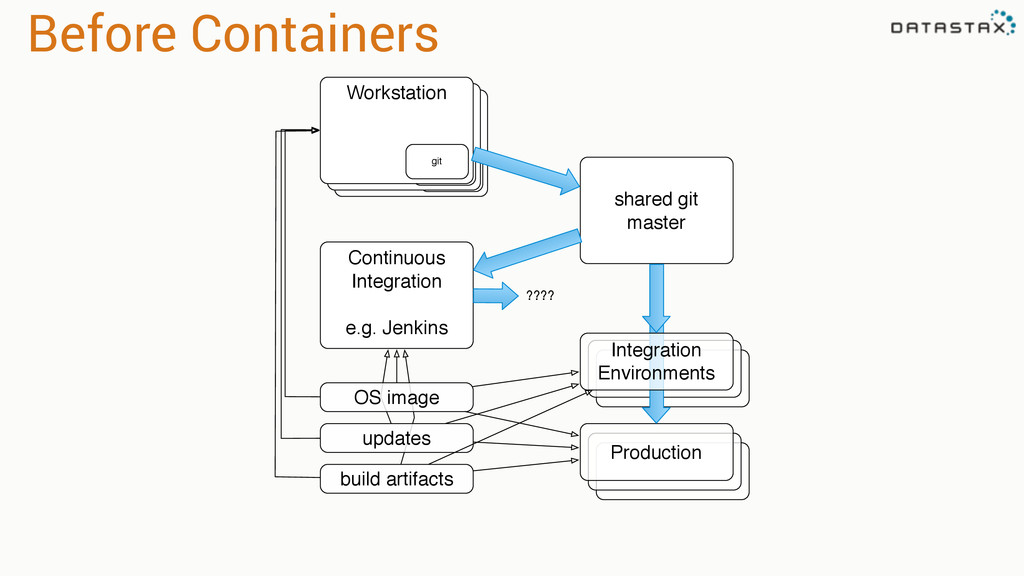 Before Containers Workstation git Workstation g...