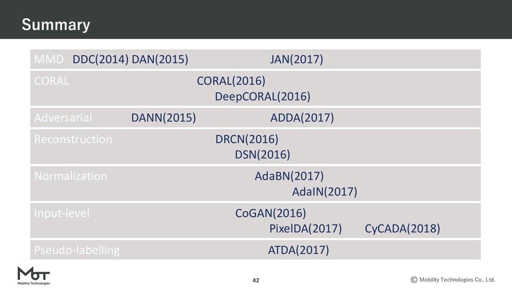 . , .,. .  42 MMD DDC(2014) DAN(2015) JA...