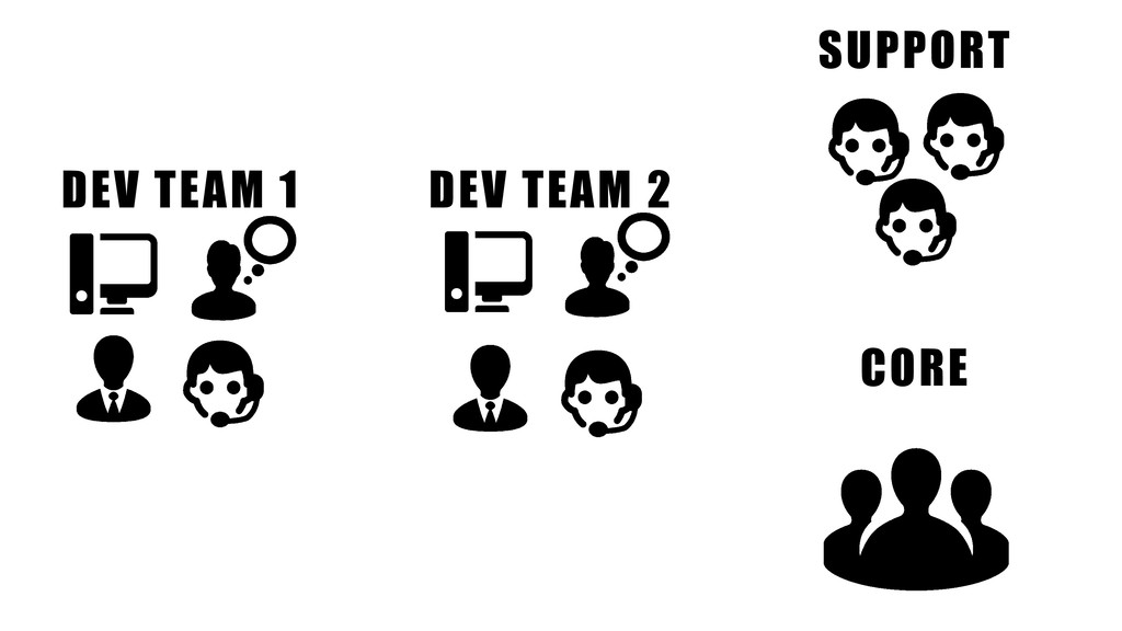 SUPPORT DEV TEAM 2 DEV TEAM 1 CORE