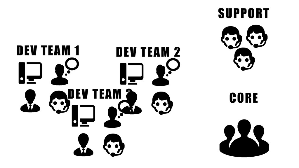 SUPPORT CORE DEV TEAM 3 DEV TEAM 1 DEV TEAM 2
