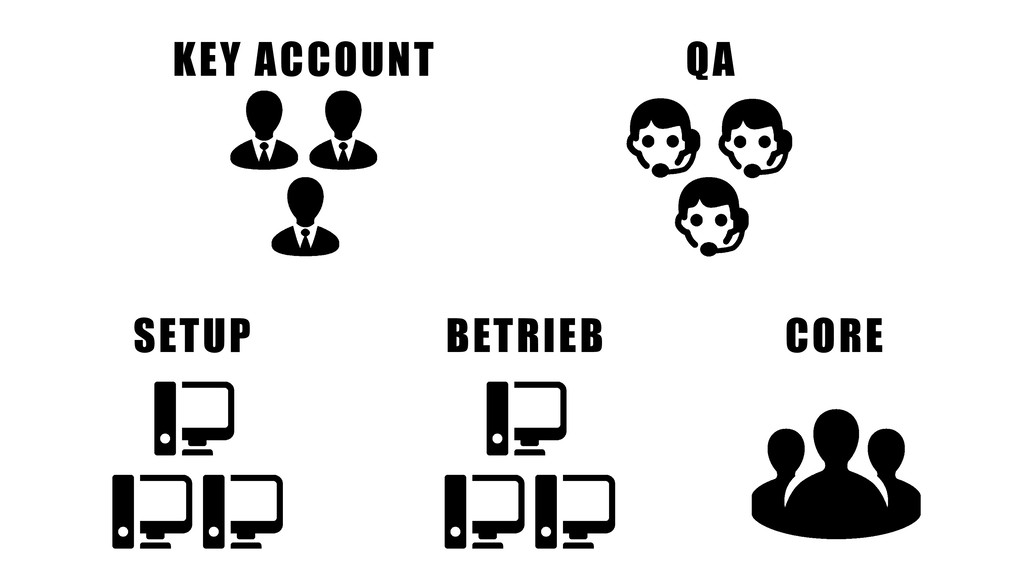 KEY ACCOUNT QA BETRIEB SETUP CORE
