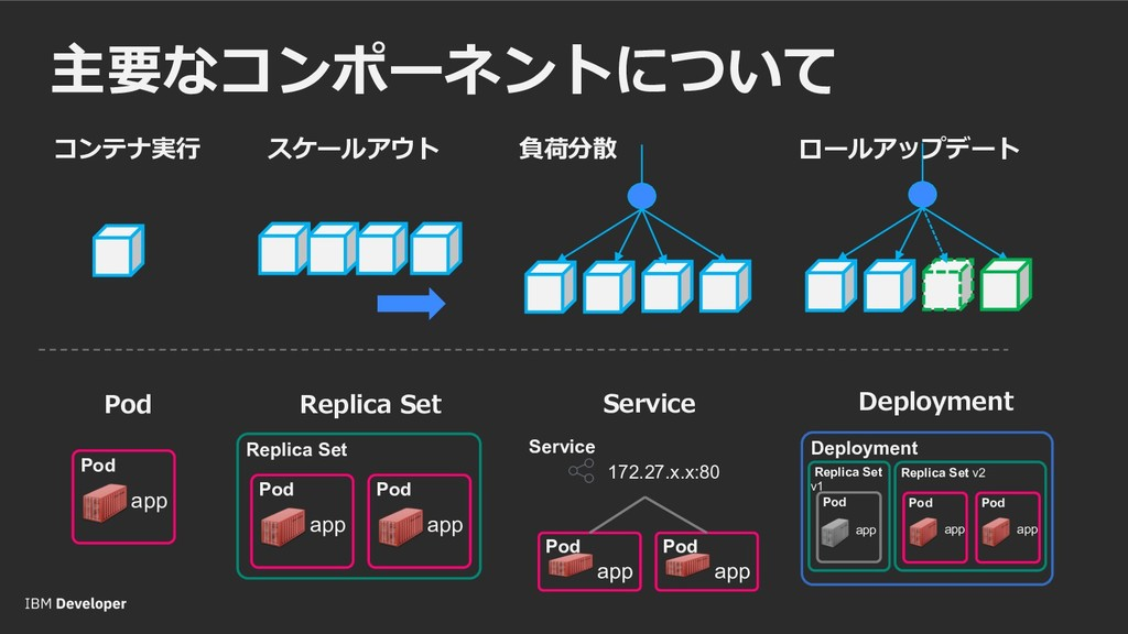 Pod app D D Replica Set Pod app Pod app Pod app...