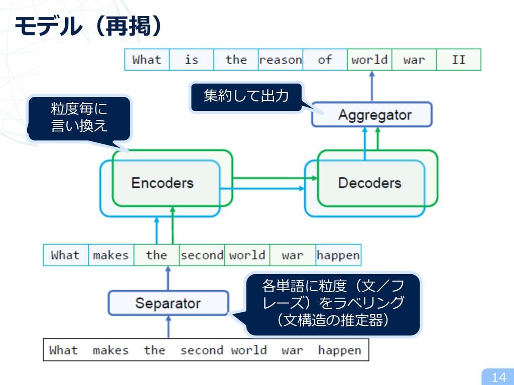 14 モデル(再掲) 各単語に粒度(⽂/フ レーズ)をラベリング (⽂構造の推定器) 粒度毎に...