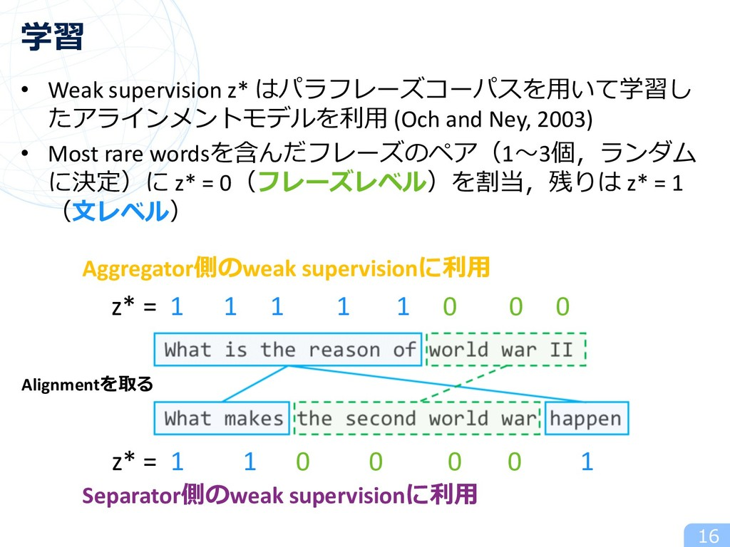 • Weak supervision z* はパラフレーズコーパスを⽤いて学習し たアラインメ...