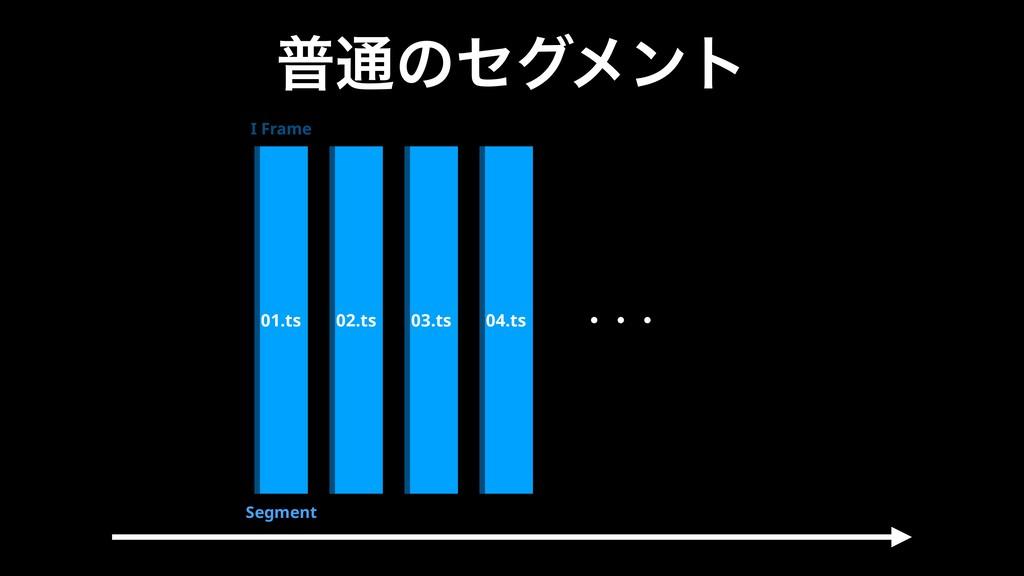 ී௨ͷηάϝϯτ 01.ts 02.ts 03.ts 04.ts I Frame Segmen...