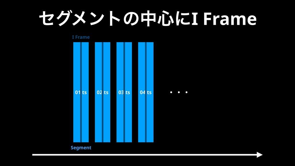 ηάϝϯτͷத৺ʹI Frame 01.ts 02.ts 03.ts 04.ts I Fram...
