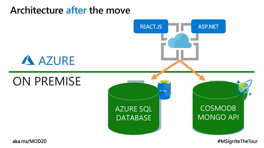 Architecture after the move MONGODB SQL SERVER ...