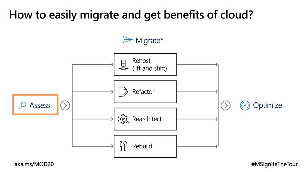 How to easily migrate and get benefits of cloud?