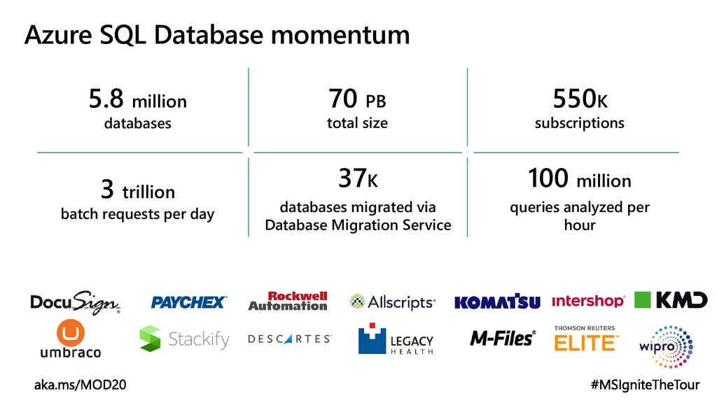 Azure SQL Database momentum 5.8 million databas...
