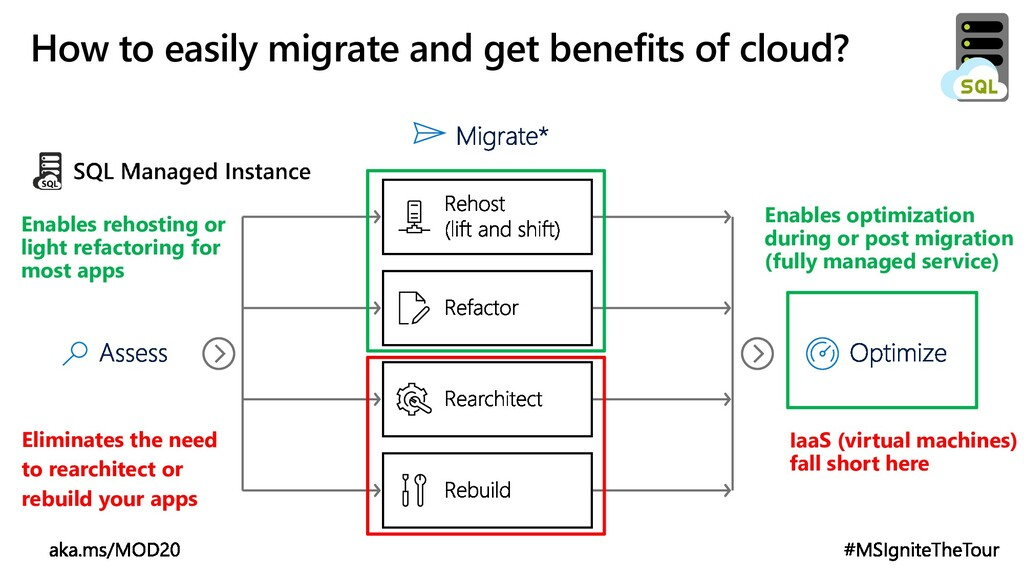 How to easily migrate and get benefits of cloud...