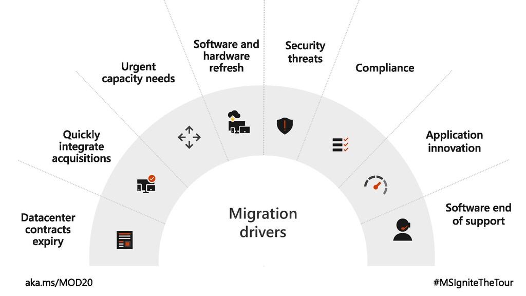 Migration drivers