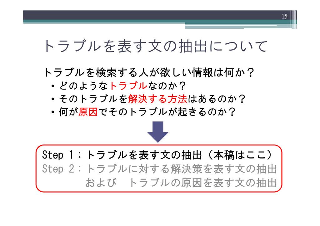 トラブルを表す文の抽出について トラブルを検索する人が欲しい情報は何か? • どのようなトラブ...