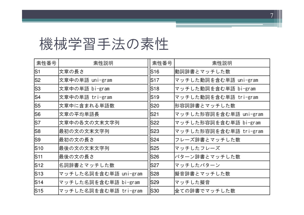 機械学習手法の素性 素性番号 素性説明 素性番号 素性説明 S1 文章の長さ S16 動詞辞書...