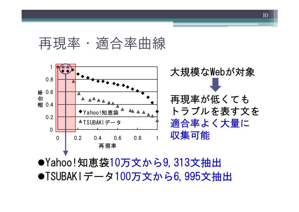 再現率・適合率曲線 0 0.2 0.4 0.6 0.8 1 0 0.2 0.4 0.6 0.8...