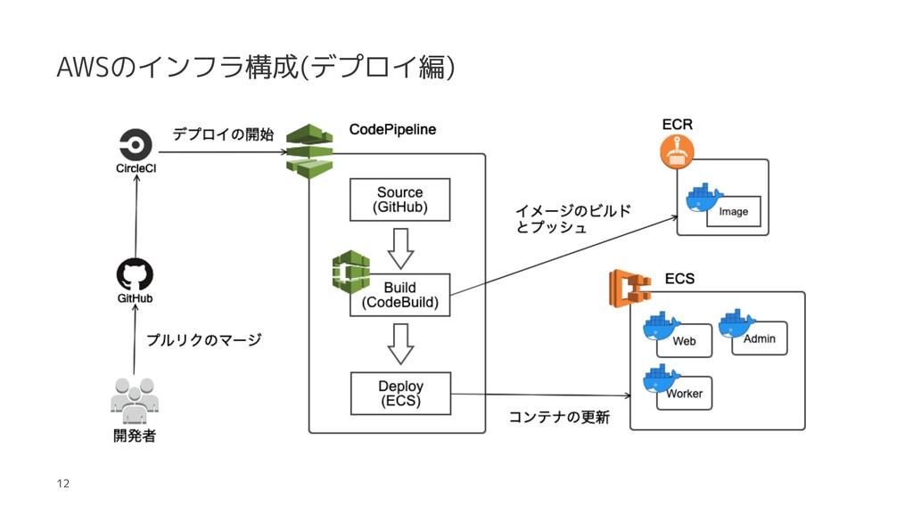 AWSのインフラ構成(デプロイ編) 12