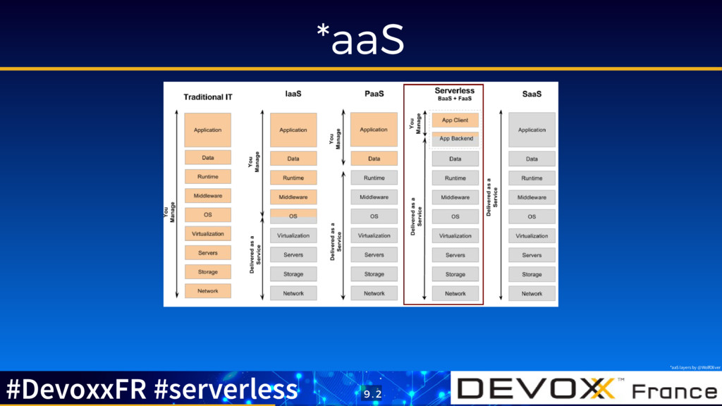 *aaS *aaS layers by @WolfOliver #DevoxxFR #serv...