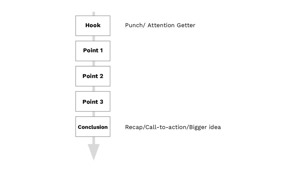 Hook Point 1 Point 2 Point 3 Conclusion Punch/ ...