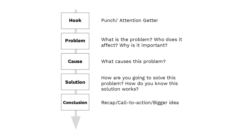 Hook Problem Cause Solution Conclusion Punch/ A...