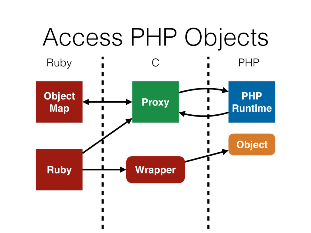 Wrapper Access PHP Objects Ruby C PHP Object Ma...