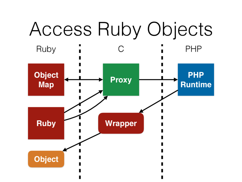 Wrapper Access Ruby Objects Ruby C PHP Object M...