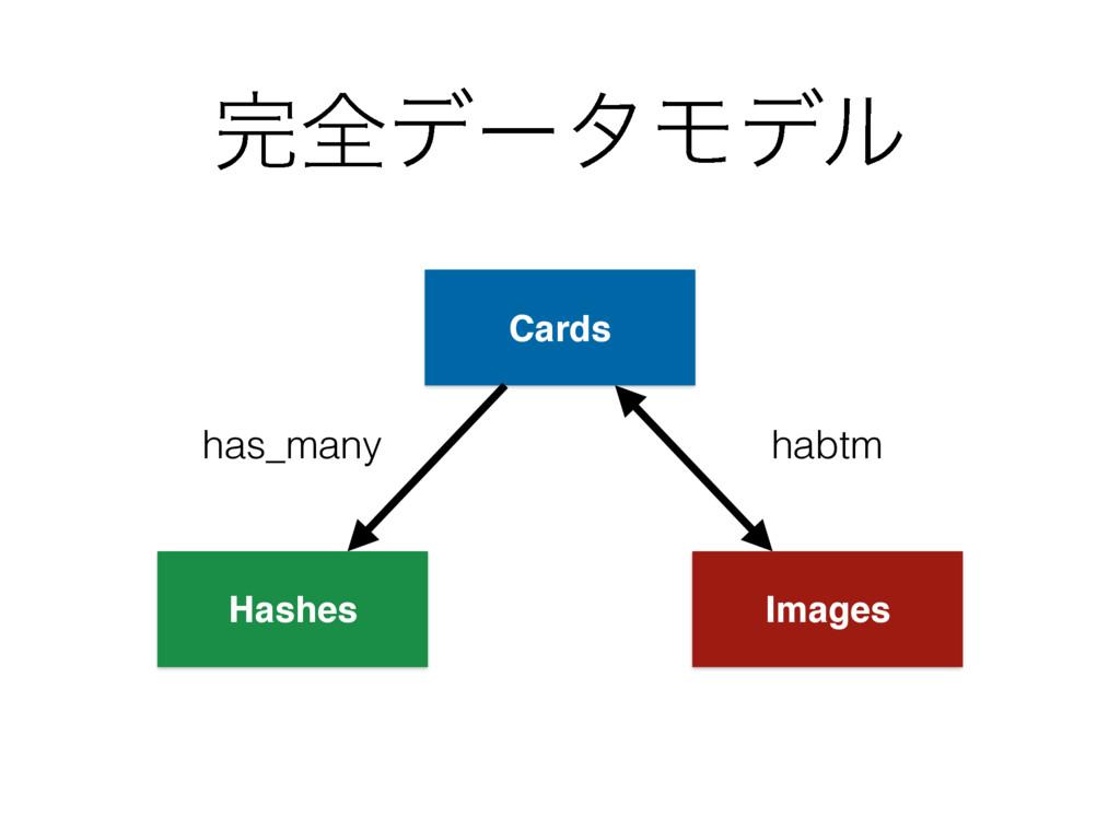 શσʔλϞσϧ Cards Images Hashes habtm has_many