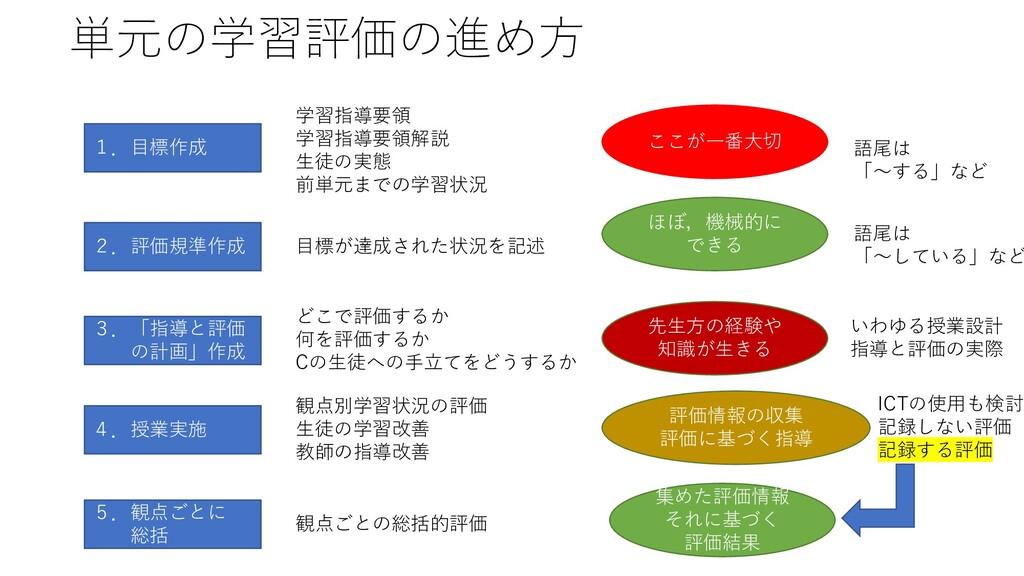 単元の学習評価の進め方 1.目標作成 2.評価規準作成 3.「指導と評価 の計画」作成 4.授...