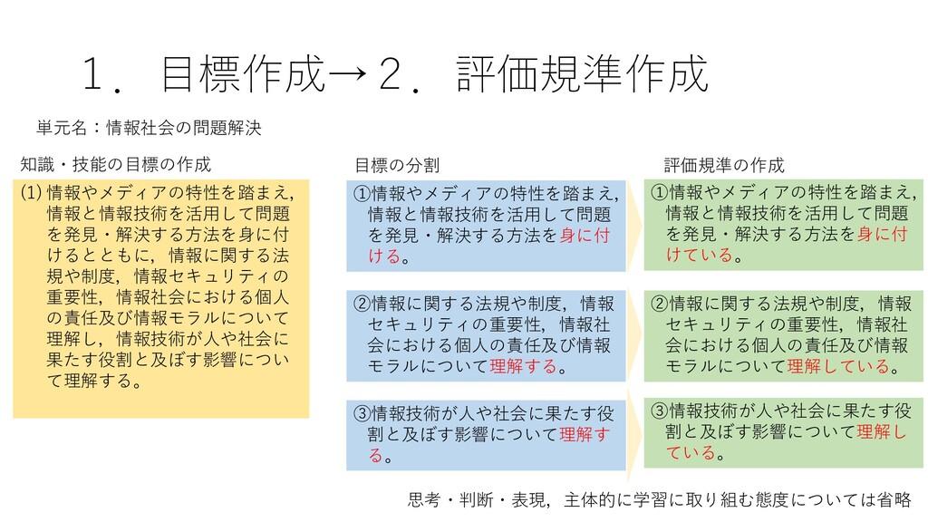 1.目標作成→2.評価規準作成 (1) 情報やメディアの特性を踏まえ, 情報と情報技術を活用し...