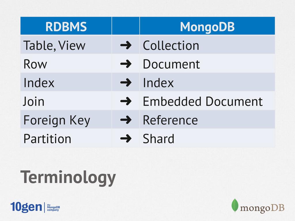 RDBMS MongoDB Table, View  Collection Row  Do...