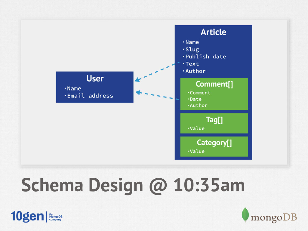 Schema Design @ 10:35am User ·Name ·Email addre...