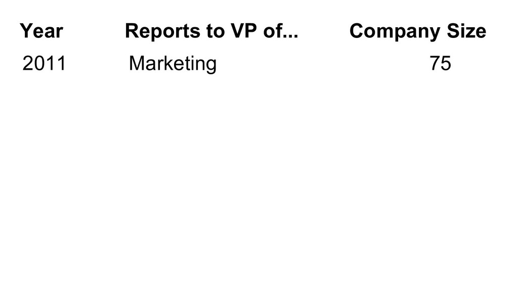 2011 Marketing 75 Year Reports to VP of... Comp...