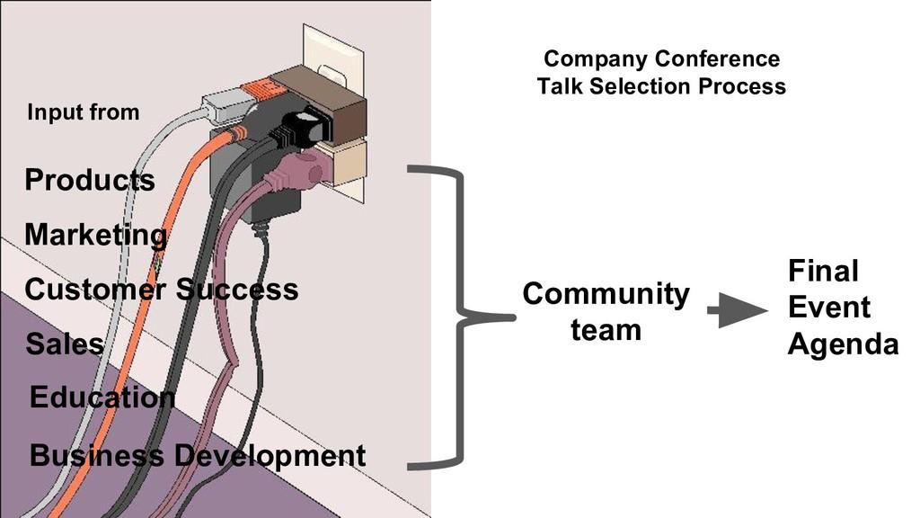 Marketing Products Community team Education Cus...