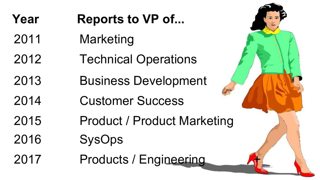 2011 Marketing Year Reports to VP of... 2012 Te...
