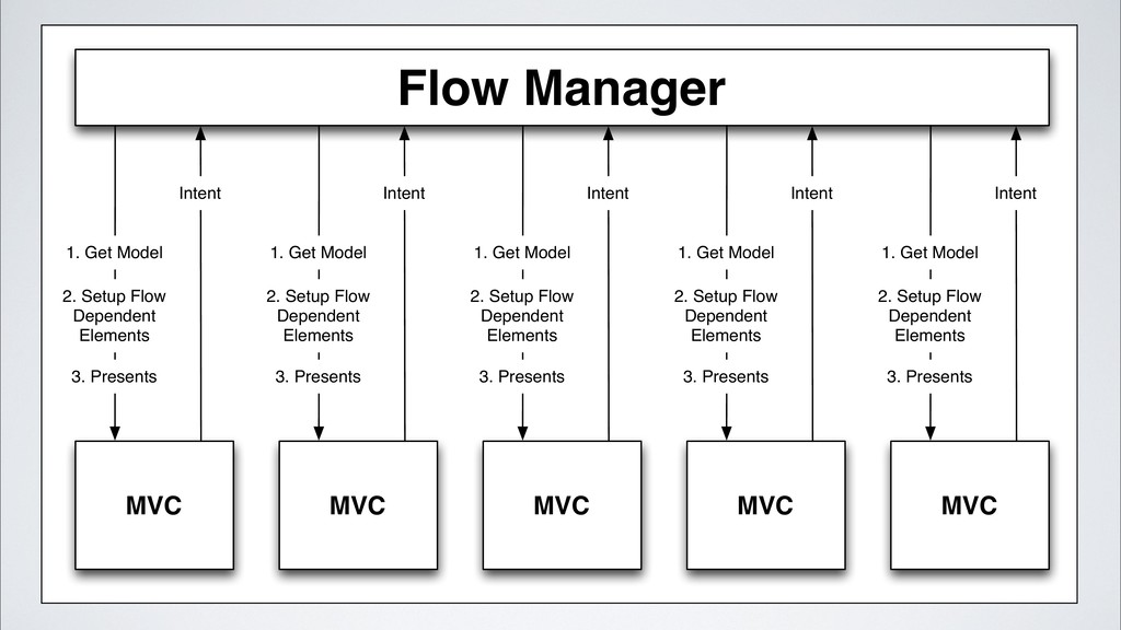 Flow Manager MVC Intent 1. Get Model 2. Setup F...