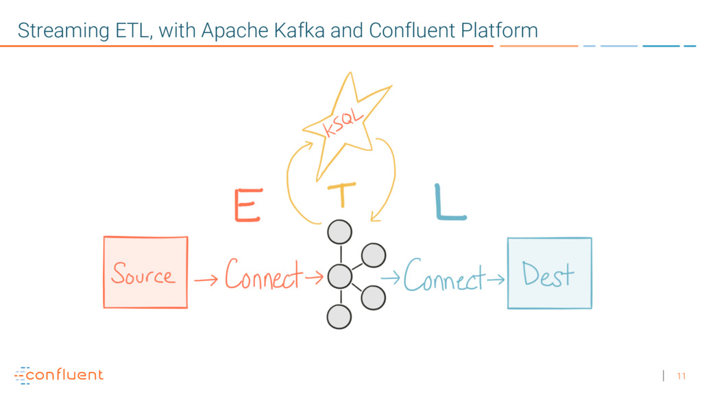 11 Streaming ETL, with Apache Kafka and Conflue...