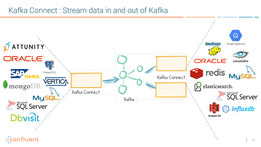 17 Kafka Connect : Stream data in and out of Ka...