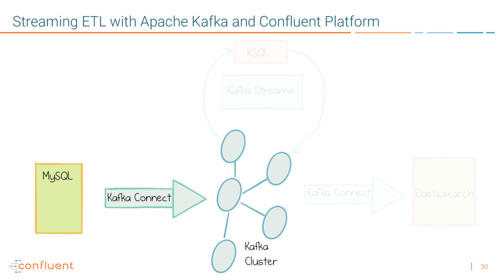 30 Streaming ETL with Apache Kafka and Confluen...